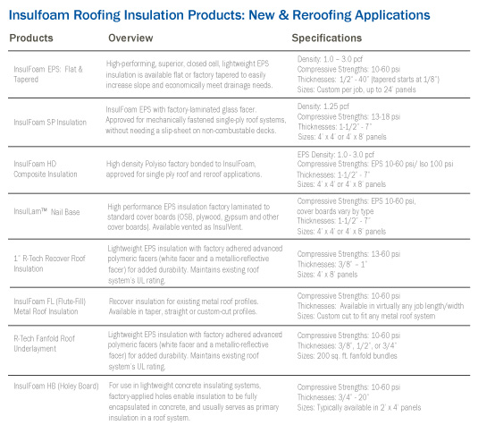 Insulfoam Roofing Insulation Products: New & Reroofing Applications