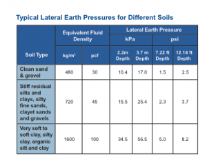 InsulGrade Soil Loads