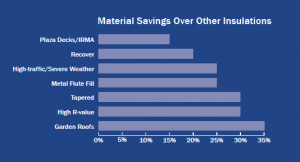 Insulfoam Insulation Cost Savings