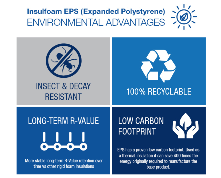 EPS Environmental Advantages Stack up for LEED Points