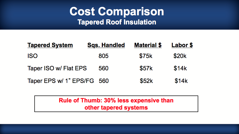 ROOF INSULATION COMPARISON 3: Tapered Roof Insulation Cost ...