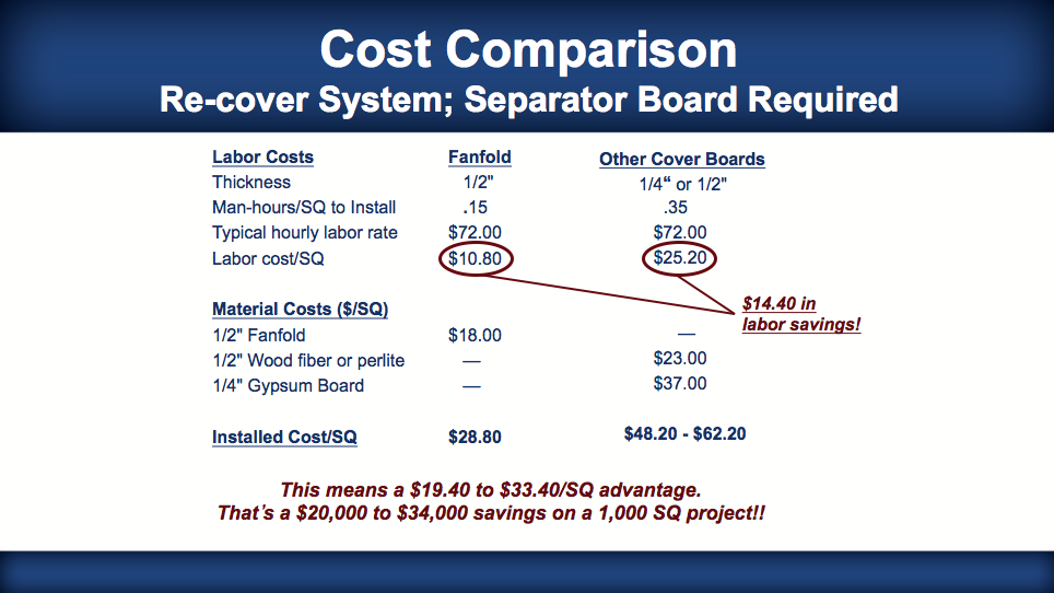 Insulfoam R-Tech Roof Insulation for Recover Applications - Comparison vs other cover boards.
